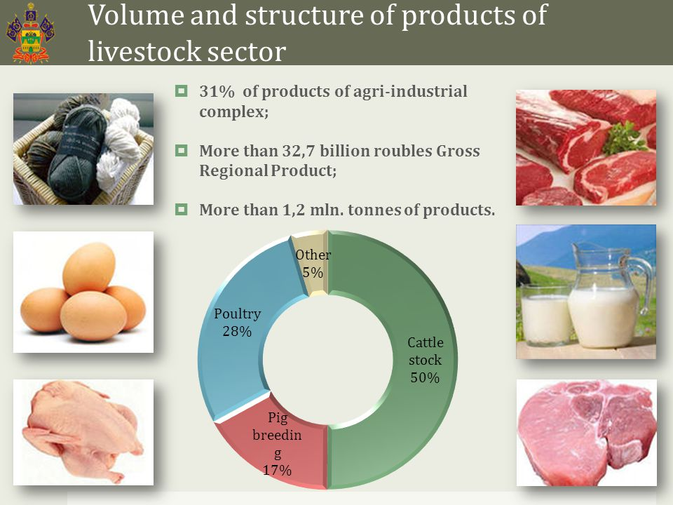 Volume and structure of products of livestock sector  31% of products of agri-industrial complex;  More than 32,7 billion roubles Gross Regional Product;  More than 1,2 mln.