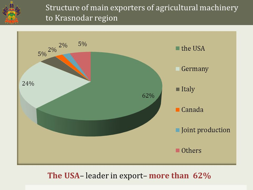 Structure of main exporters of agricultural machinery to Krasnodar region The USA– leader in export– more than 62%