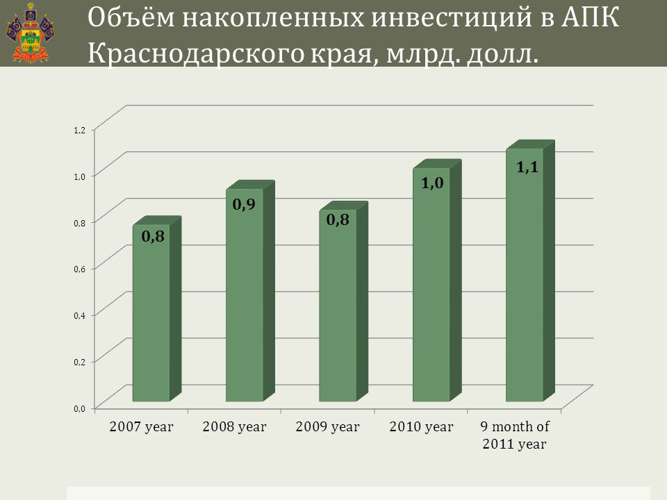 Объём накопленных инвестиций в АПК Краснодарского края, млрд. долл.