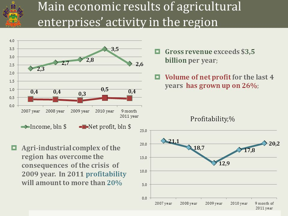 Main economic results of agricultural enterprises' activity in the region  Gross revenue exceeds $3,5 billion per year;  Volume of net profit for the last 4 years has grown up on 26%;  Agri-industrial complex of the region has overcome the consequences of the crisis of 2009 year.