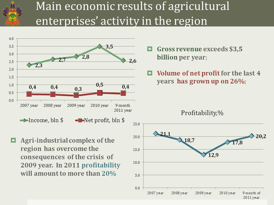 Labor efficiency in agri-industrial complex of Krasnodar region  Labor efficiency in agricultural sector of Krasnodar region exceeds average Russian indicators 4 times.