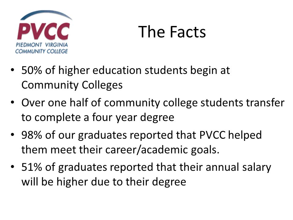 The Facts 50% of higher education students begin at Community Colleges Over one half of community college students transfer to complete a four year degree 98% of our graduates reported that PVCC helped them meet their career/academic goals.