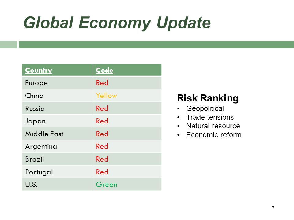 Global Economy Update CountryCode EuropeRed ChinaYellow RussiaRed JapanRed Middle EastRed ArgentinaRed BrazilRed PortugalRed U.S.Green 7 Risk Ranking Geopolitical Trade tensions Natural resource Economic reform