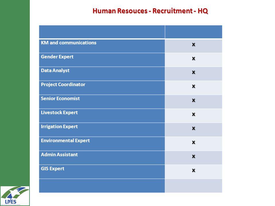 Human Resouces - Recruitment - HQ KM and communicationsx Gender Expertx Data Analystx Project Coordinatorx Senior Economistx Livestock Expertx Irrigat