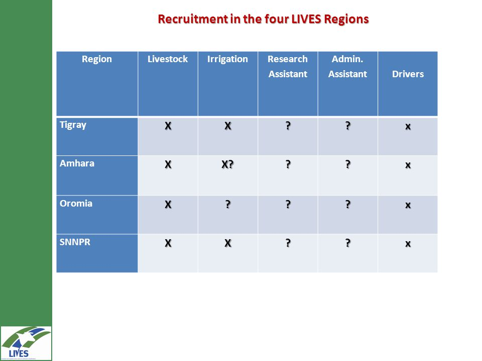 Recruitment in the four LIVES Regions RegionLivestockIrrigation Research Assistant Admin.
