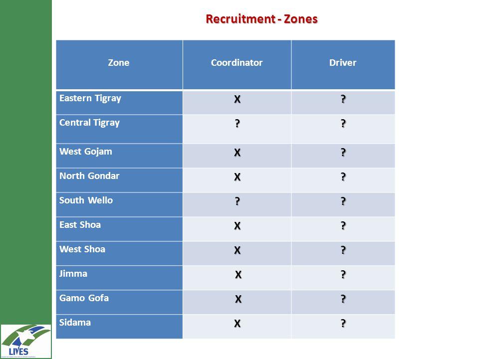 Recruitment - Zones ZoneCoordinatorDriver Eastern TigrayX? Central Tigray?? West GojamX? North GondarX? South Wello?? East ShoaX? West ShoaX? Jimma X?
