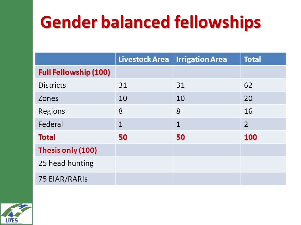 Gender balanced fellowships Livestock AreaIrrigation AreaTotal Full Fellowship (100) Districts31 62 Zones10 20 Regions8816 Federal112 Total5050100 Thesis only (100) 25 head hunting 75 EIAR/RARIs