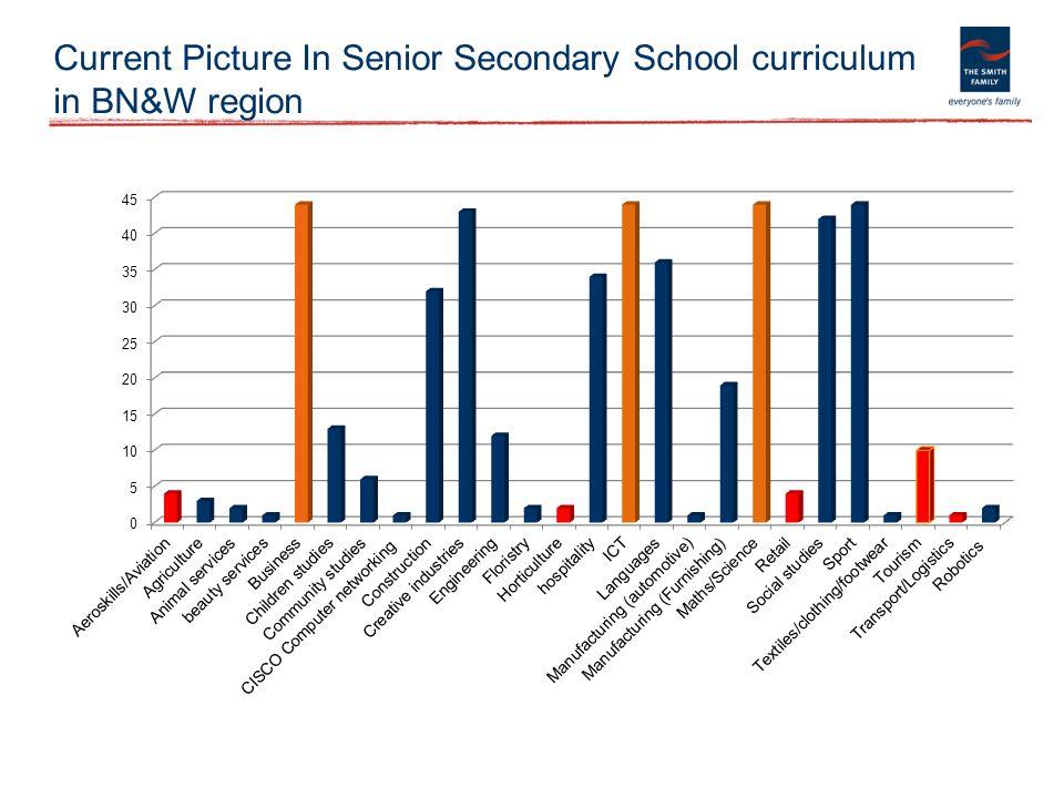 Current Picture In Senior Secondary School curriculum in BN&W region