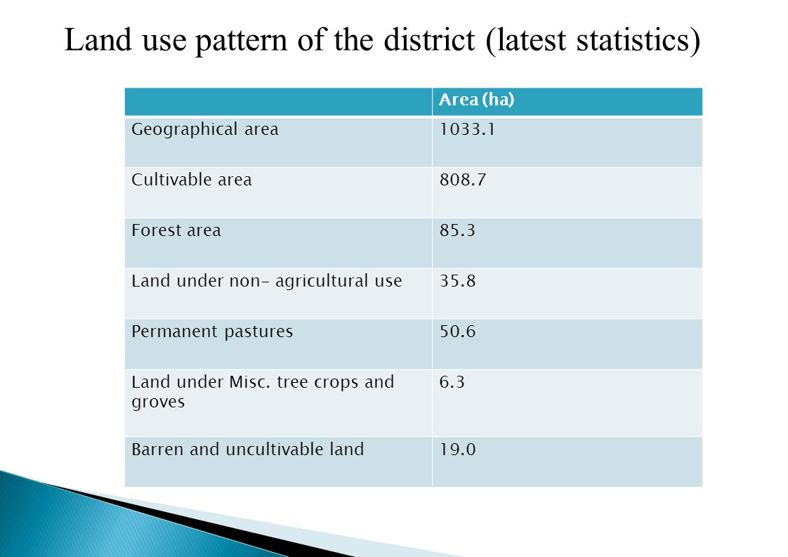 Land use pattern of the district (latest statistics) Area (ha) Geographical area1033.1 Cultivable area808.7 Forest area85.3 Land under non- agricultural use35.8 Permanent pastures50.6 Land under Misc.