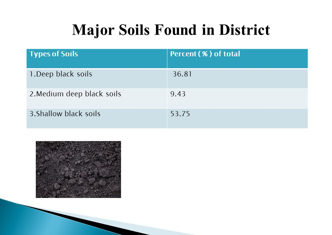 Major Soils Found in District Types of SoilsPercent ( % ) of total 1.Deep black soils 36.81 2.Medium deep black soils9.43 3.Shallow black soils53.75