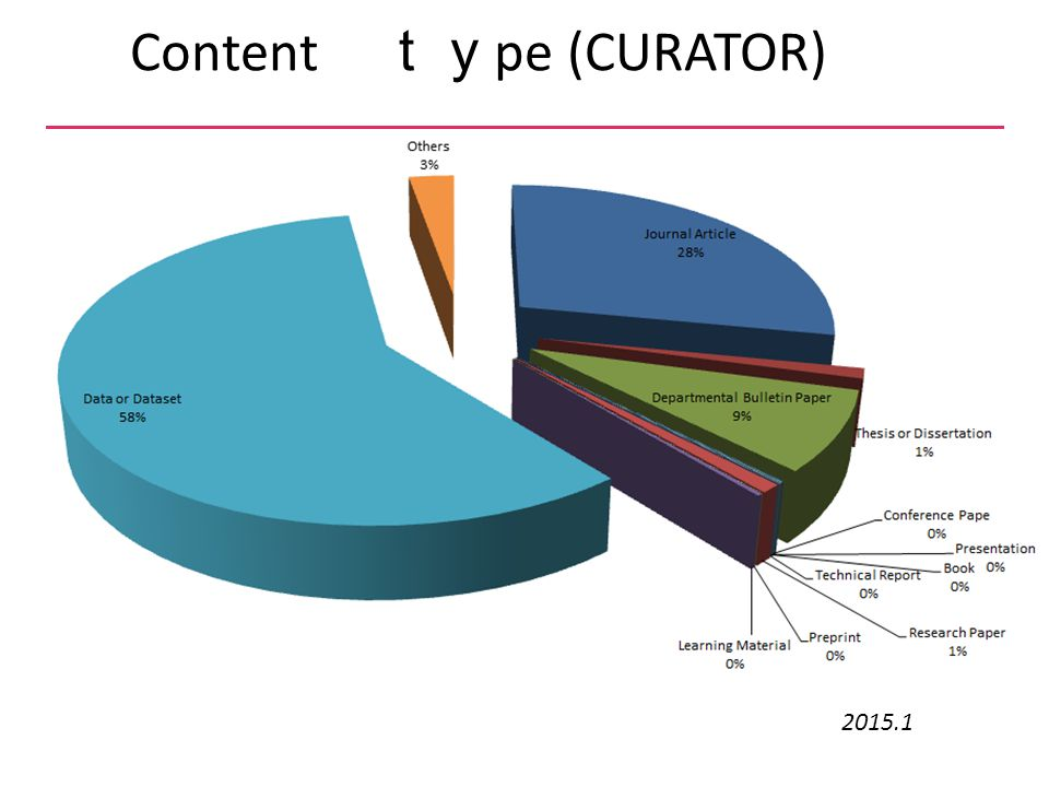 Content ty pe (CURATOR) 2015.1