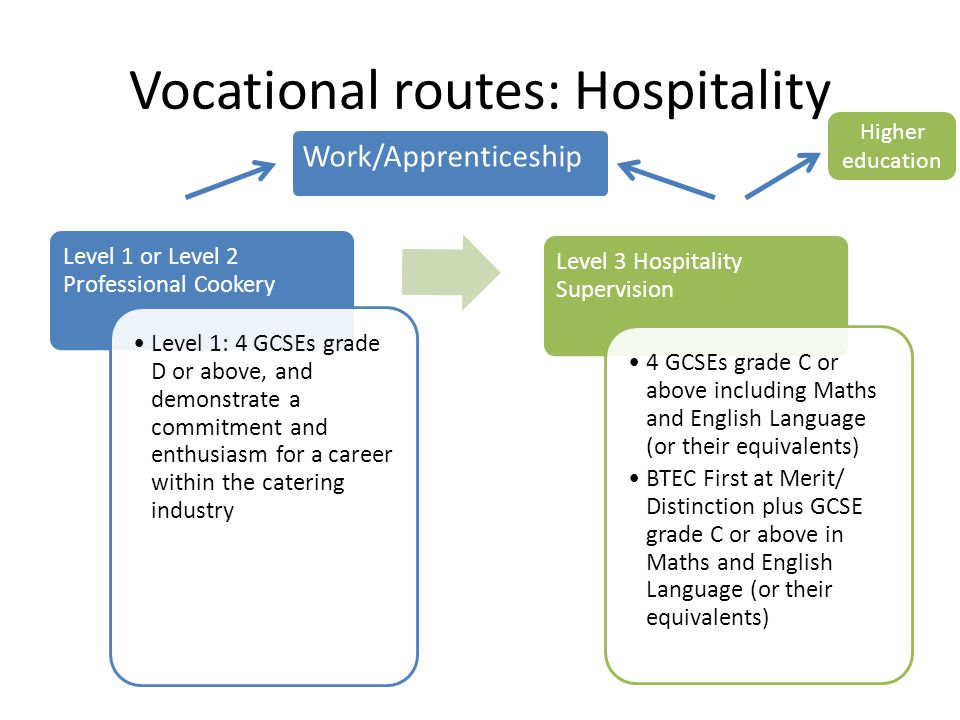 Vocational (craft) routes: Engineering Level 1 Performing Engineering Operations 3 GCSEs grade E or above in Maths, English and either a Science or Design Technology (resistant materials), and demonstrate an interest and enthusiasm for engineering and working with your hands Level 2 Performing Engineering Operations 3 GCSEs grade D or above in Maths, English and either a Science or Design Technology (resistant materials), and demonstrate a strong interest in engineering Level 3 Engineering Technology 3 GCSEs grade C or above in Maths, English and Science, and demonstrate a high motivation and very strong interest in engineering Work/Apprenticeship Higher education