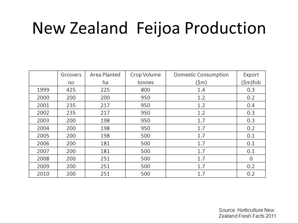 New Zealand Feijoa Production GrowersArea PlantedCrop VolumeDomestic ConsumptionExport nohatonnes($m)($m)fob 19994252258001.40.3 2000200 9501.20.2 20012352179501.20.4 20022352179501.20.3 20032001989501.70.3 20042001989501.70.2 20052001985001.70.1 20062001815001.70.1 20072001815001.70.1 20082002515001.70 20092002515001.70.2 20102002515001.70.2 Source: Horticulture New Zealand Fresh Facts 2011
