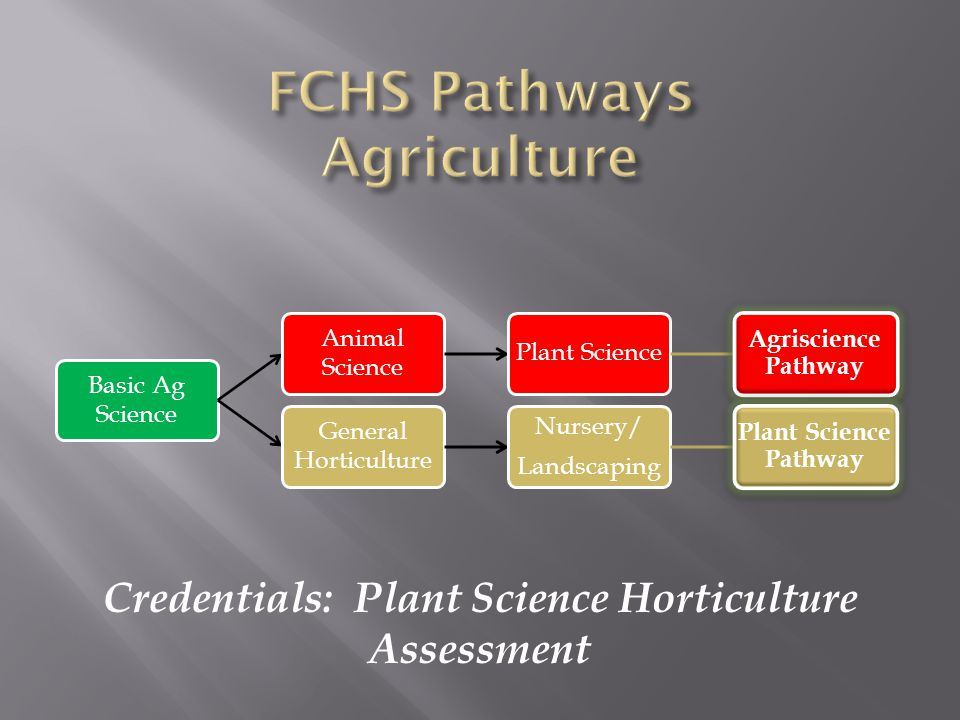 Basic Ag Science Animal Science Plant Science Agriscience Pathway General Horticulture Nursery/ Landscaping Plant Science Pathway Credentials: Plant Science Horticulture Assessment