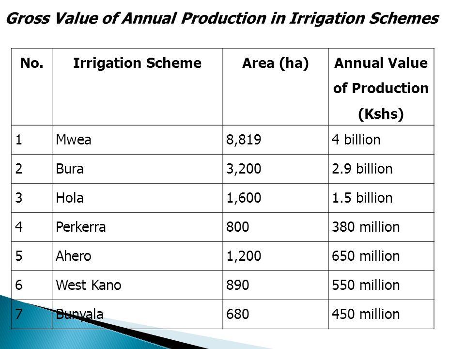No.Irrigation SchemeArea (ha) Annual Value of Production (Kshs) 1Mwea8,8194 billion 2Bura3,2002.9 billion 3Hola1,6001.5 billion 4Perkerra800380 million 5Ahero1,200650 million 6West Kano890550 million 7Bunyala680450 million Gross Value of Annual Production in Irrigation Schemes