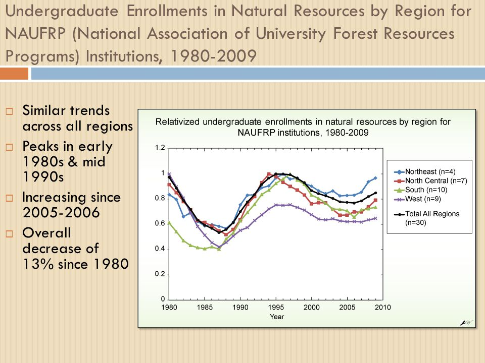 Undergraduate Enrollments in Natural Resources by Region for NAUFRP (National Association of University Forest Resources Programs) Institutions, 1980-2009  Similar trends across all regions  Peaks in early 1980s & mid 1990s  Increasing since 2005-2006  Overall decrease of 13% since 1980