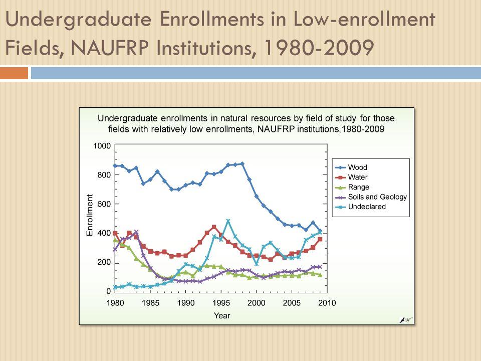 Undergraduate Enrollments in Low-enrollment Fields, NAUFRP Institutions, 1980-2009