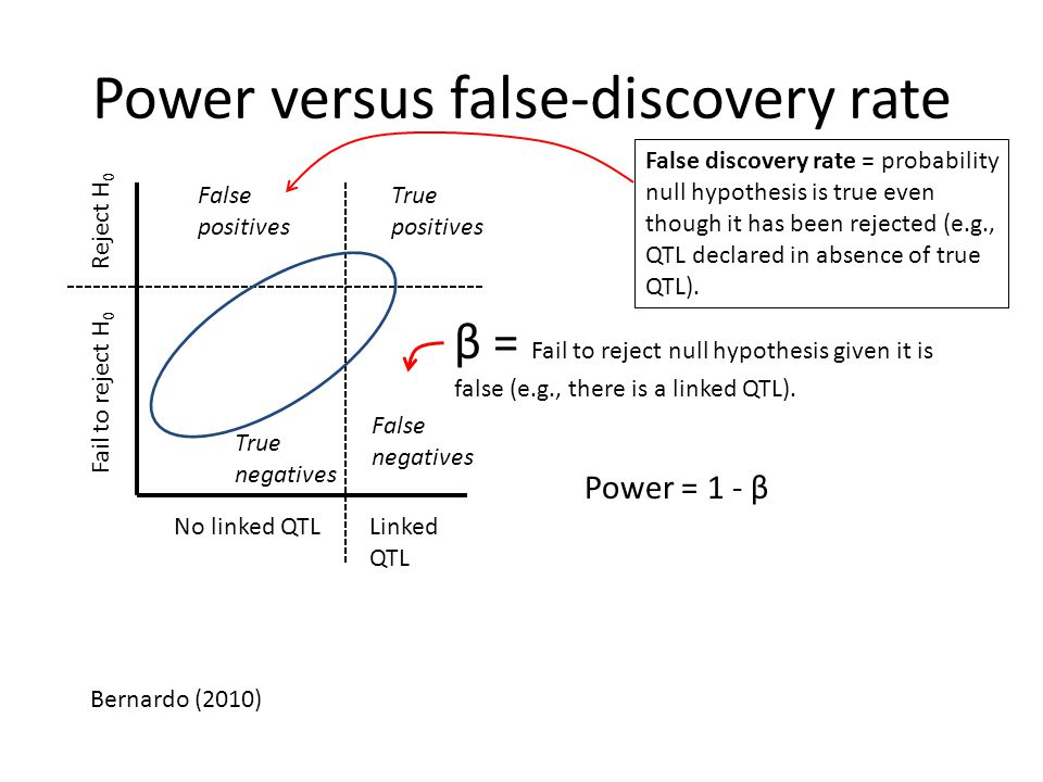 Power versus false-discovery rate False positives True positives True negatives False negatives No linked QTLLinked QTL Fail to reject H 0 Reject H 0 β = Fail to reject null hypothesis given it is false (e.g., there is a linked QTL).