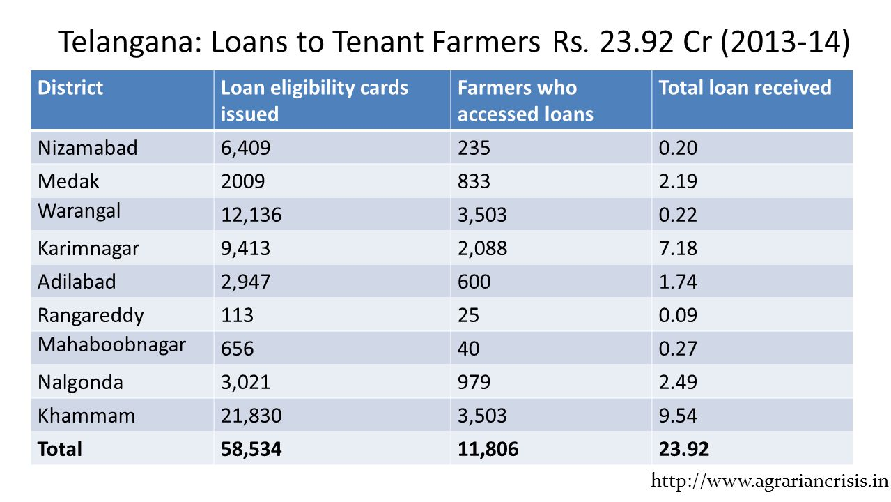 Telangana: Loans to Tenant Farmers Rs. 23.92 Cr (2013-14) DistrictLoan eligibility cards issued Farmers who accessed loans Total loan received Nizamab