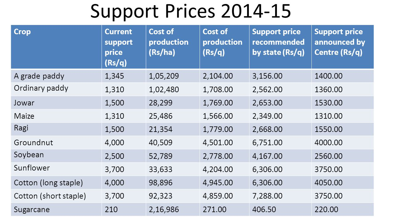 CropCurrent support price (Rs/q) Cost of production (Rs/ha) Cost of production (Rs/q) Support price recommended by state (Rs/q) Support price announce