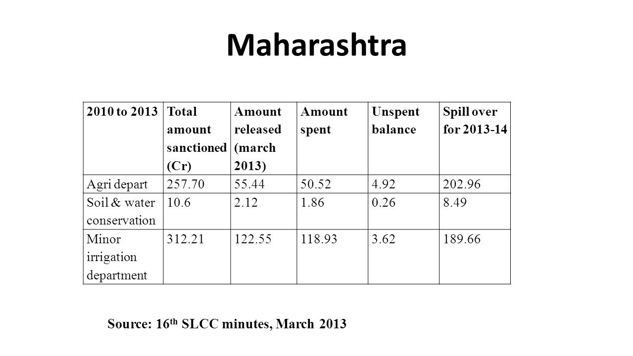 Maharashtra 2010 to 2013 Total amount sanctioned (Cr) Amount released (march 2013) Amount spent Unspent balance Spill over for 2013-14 Agri depart257.7055.4450.524.92202.96 Soil & water conservation 10.62.121.860.268.49 Minor irrigation department 312.21122.55118.933.62189.66 Source: 16 th SLCC minutes, March 2013