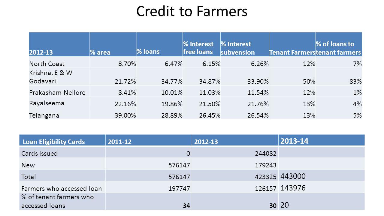Telangana: Loans to Tenant Farmers Rs.