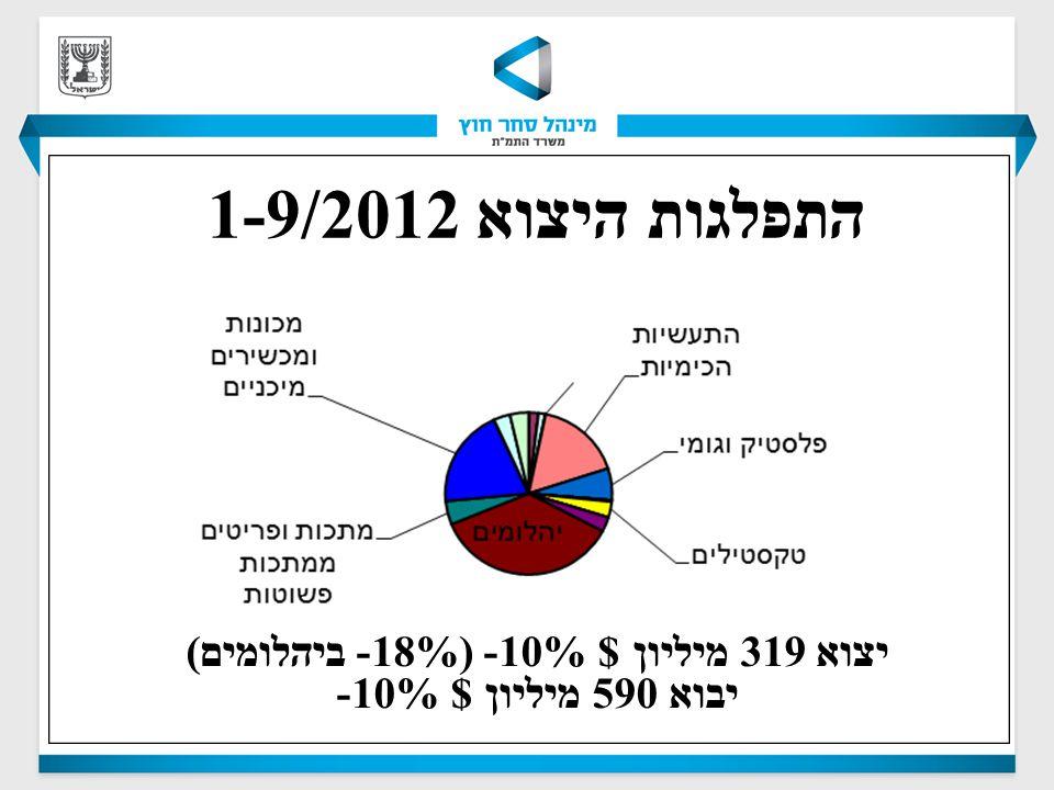 התפלגות היצוא 1-9/2012 יצוא 319 מיליון $ 10%- (18%- ביהלומים ) יבוא 590 מיליון $ 10%-