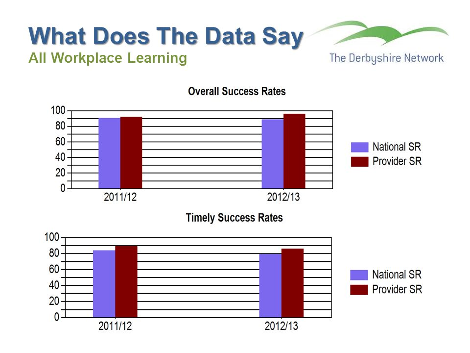 What Does The Data Say What Does The Data Say All Workplace Learning