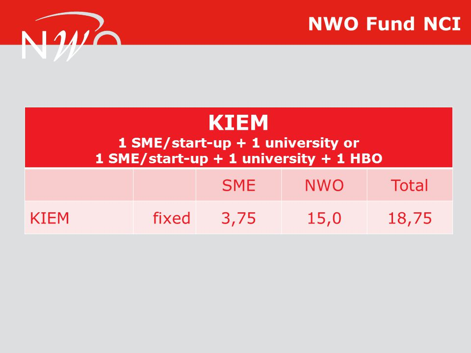 KIEM 1 SME/start-up + 1 university or 1 SME/start-up + 1 university + 1 HBO SMENWOTotal KIEMfixed3,7515,018,75 NWO Fund NCI