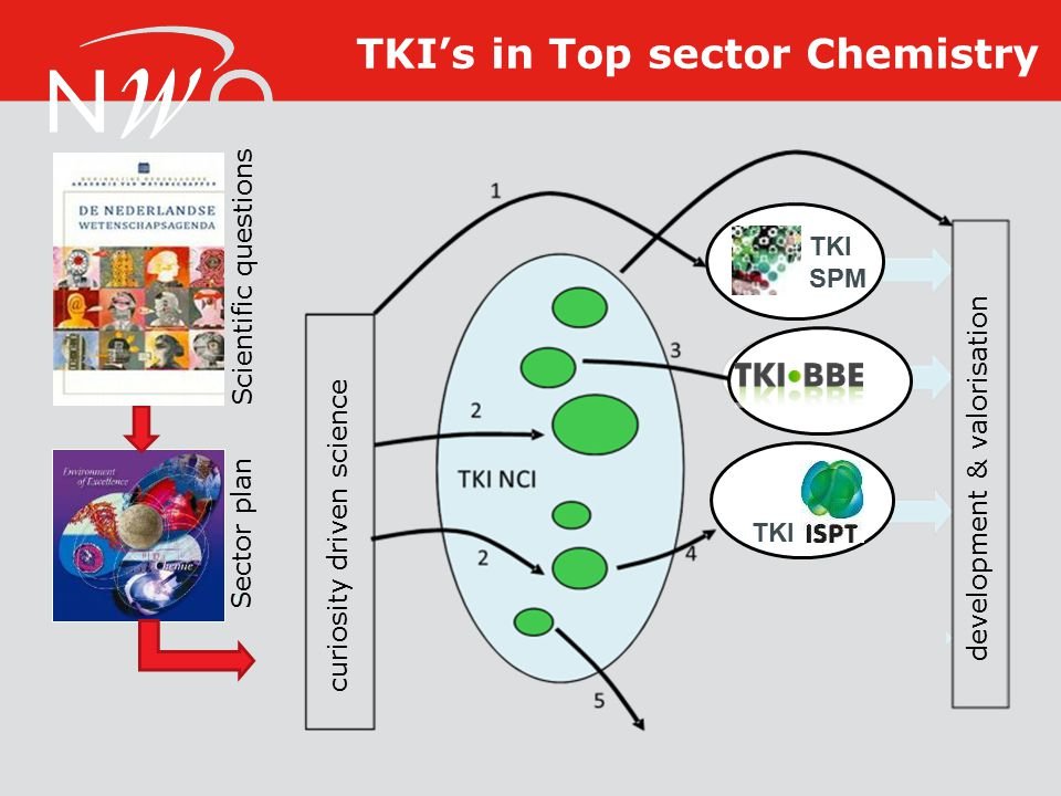 TKI's in Top sector Chemistry curiosity driven science development & valorisation TKI SPM TKI Sector plan Scientific questions