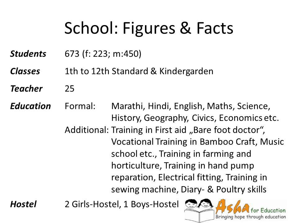 School: Figures & Facts Students673 (f: 223; m:450) Classes1th to 12th Standard & Kindergarden Teacher25 EducationFormal: Marathi, Hindi, English, Mat