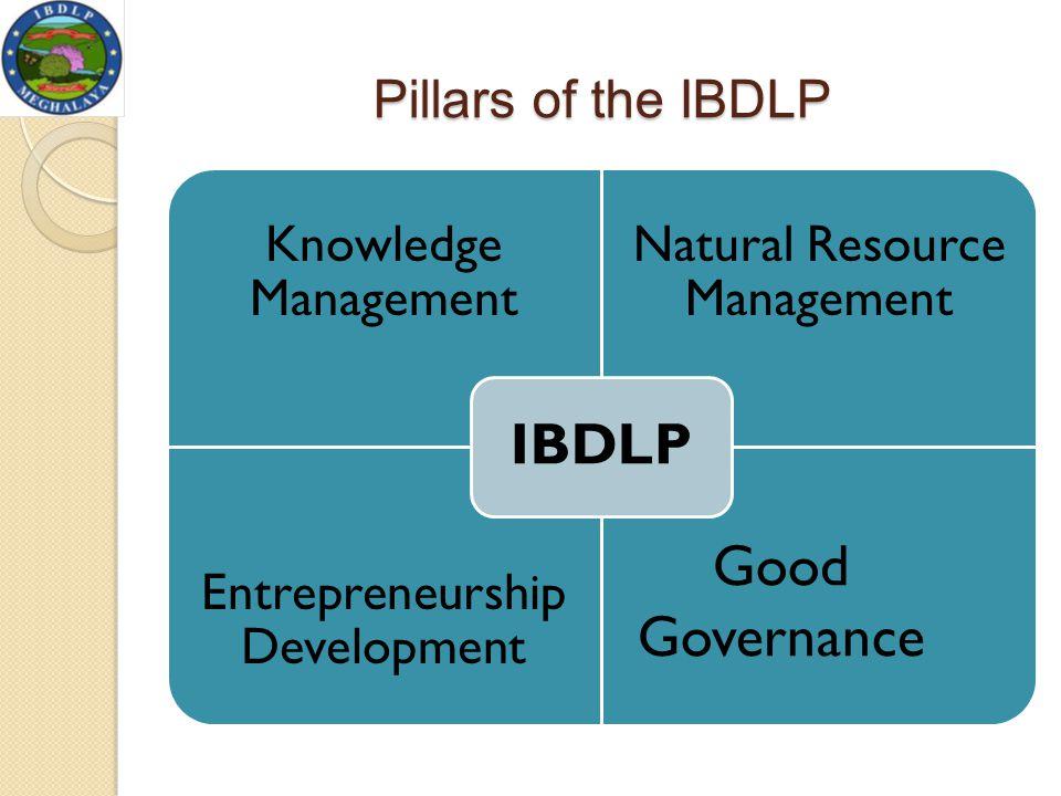 Pillars of the IBDLP Knowledge Management Natural Resource Management Entrepreneurship Development IBDLP Good Governance