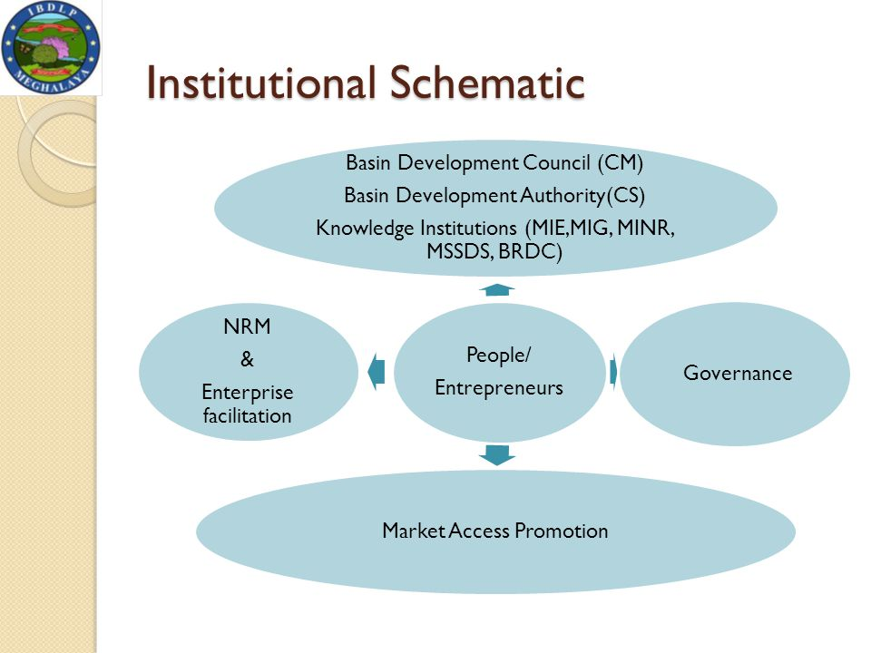 Institutional Schematic People/ Entrepreneurs Basin Development Council (CM) Basin Development Authority(CS) Knowledge Institutions (MIE,MIG, MINR, MS