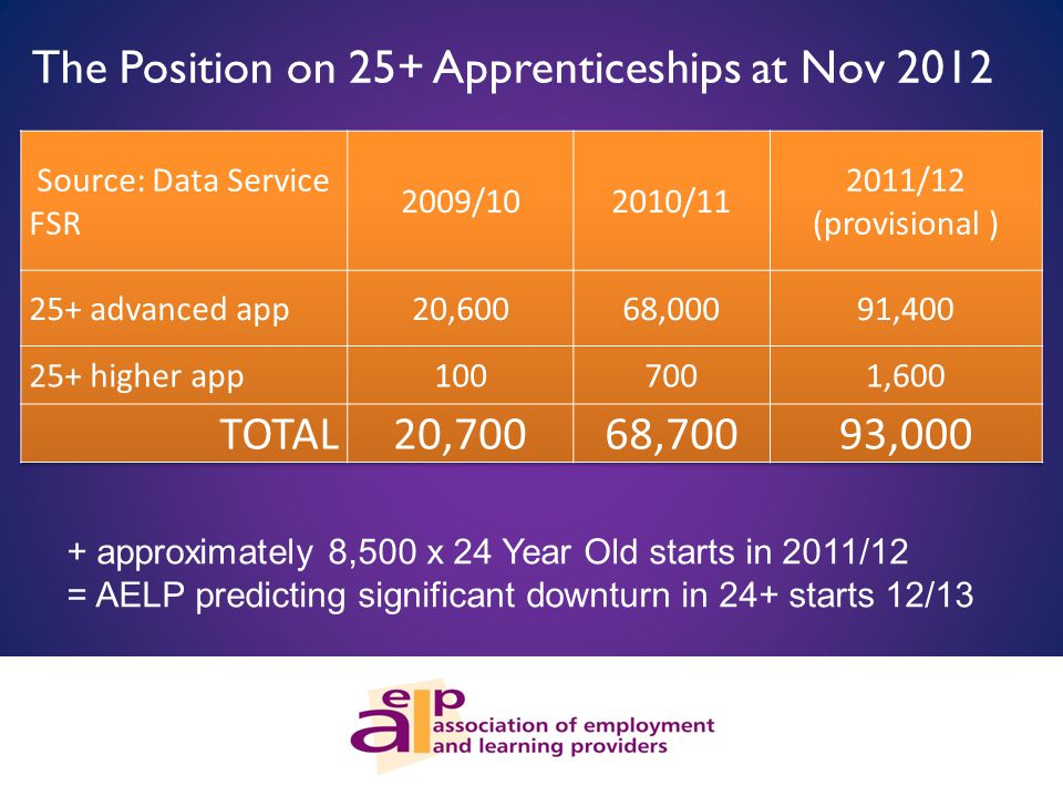 The Position on 25+ Apprenticeships at Nov 2012 + approximately 8,500 x 24 Year Old starts in 2011/12 = AELP predicting significant downturn in 24+ starts 12/13