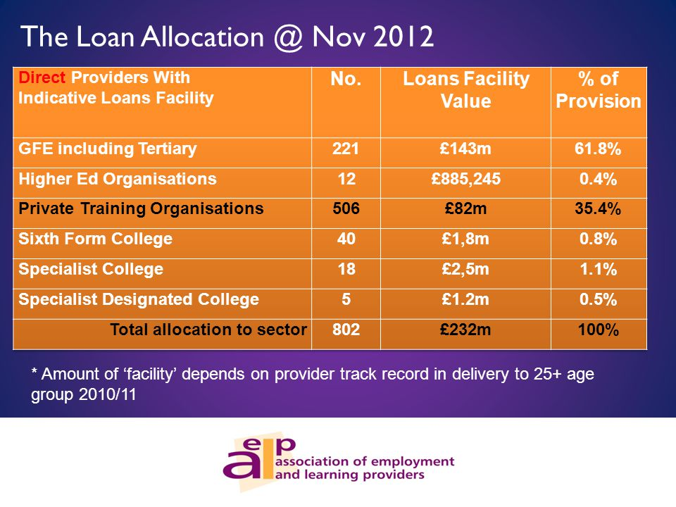 The Loan Allocation @ Nov 2012 * Amount of 'facility' depends on provider track record in delivery to 25+ age group 2010/11