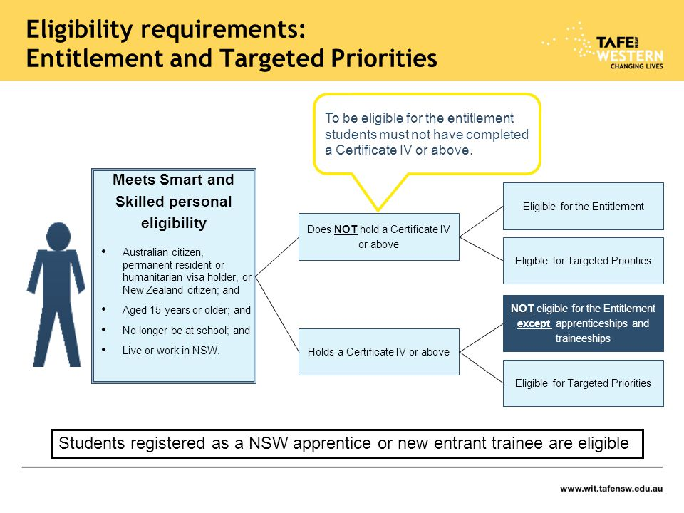 Eligibility requirements: Entitlement and Targeted Priorities Meets Smart and Skilled personal eligibility Australian citizen, permanent resident or humanitarian visa holder, or New Zealand citizen; and Aged 15 years or older; and No longer be at school; and Live or work in NSW.