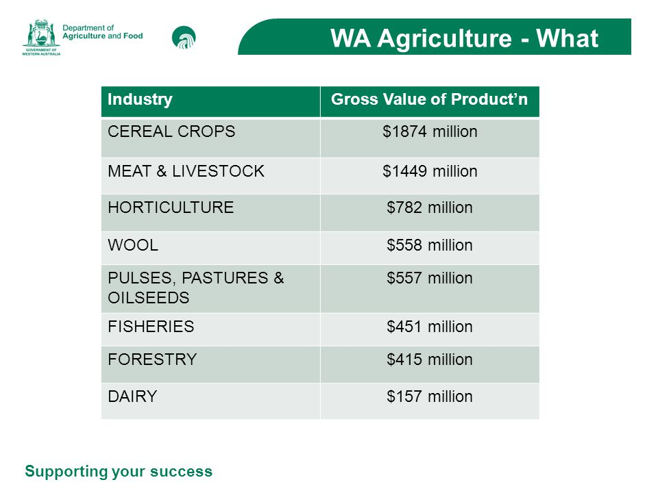Supporting your success WA Agriculture - Where