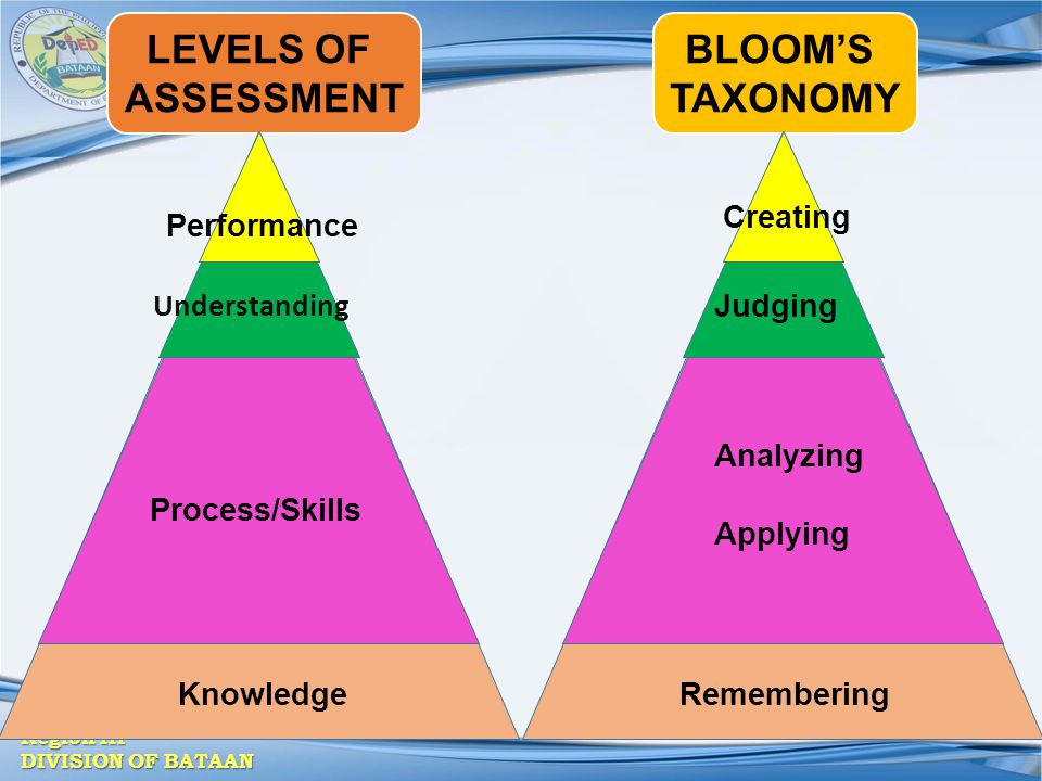 Region III DIVISION OF BATAAN BLOOM'S TAXONOMY LEVELS OF ASSESSMENT Knowledge Process/Skills Understanding Performance Creating Judging Analyzing Appl