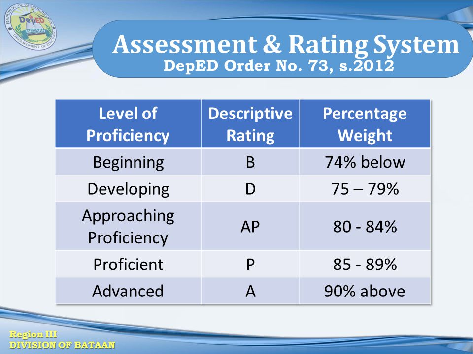 Region III DIVISION OF BATAAN Assessment & Rating System DepED Order No. 73, s.2012