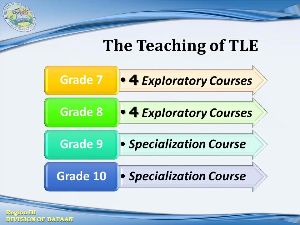 Region III DIVISION OF BATAAN The Teaching of TLE 4 4 Exploratory Courses Grade 7 4 4 Exploratory Courses Grade 8 Specialization Course Grade 9 Specia