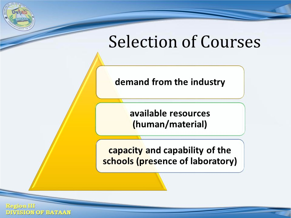 Region III DIVISION OF BATAAN Selection of Courses demand from the industry available resources (human/material) capacity and capability of the school