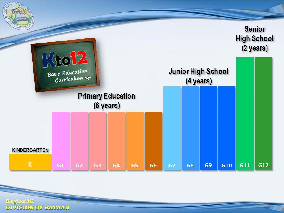 Region III DIVISION OF BATAAN K K G1 G2 G3 G4 G5 G6 G7 G8 G9 G10 G11 G12 KINDERGARTEN Primary Education (6 years) Primary Education (6 years) Junior H