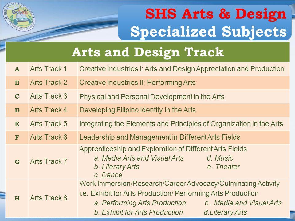 Region III DIVISION OF BATAAN Arts and Design Track A Arts Track 1Creative Industries I: Arts and Design Appreciation and Production B Arts Track 2Cre