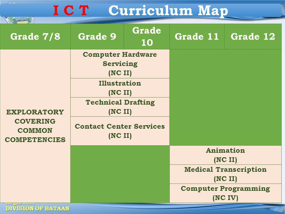 Region III DIVISION OF BATAAN ICT CURRICULUM MAP Grade 7/8Grade 9 Grade 10 Grade 11Grade 12 EXPLORATORY COVERING COMMON COMPETENCIES Computer Hardware