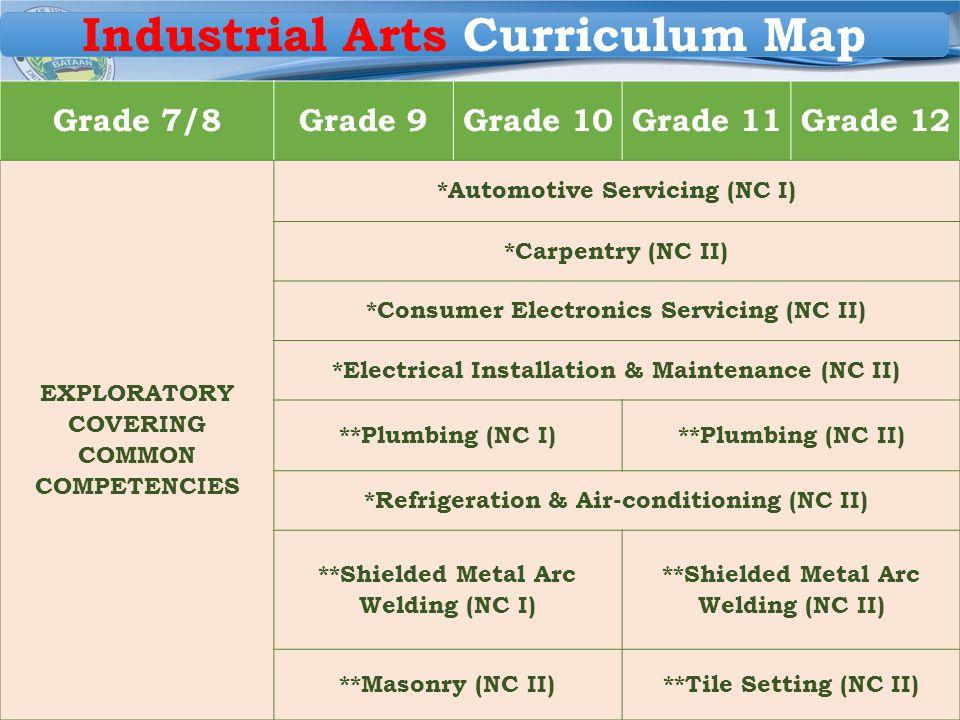 Region III DIVISION OF BATAAN Grade 7/8Grade 9Grade 10Grade 11Grade 12 EXPLORATORY COVERING COMMON COMPETENCIES *Automotive Servicing (NC I) *Carpentr
