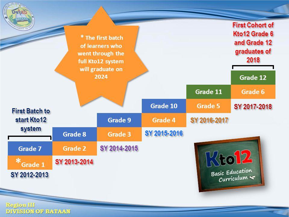 Region III DIVISION OF BATAAN Grade 7 Grade 8 Grade 9 Grade 10 Grade 11 Grade 12 * Grade 1 Grade 2 Grade 3 Grade 4 Grade 5 Grade 6 * The first batch o