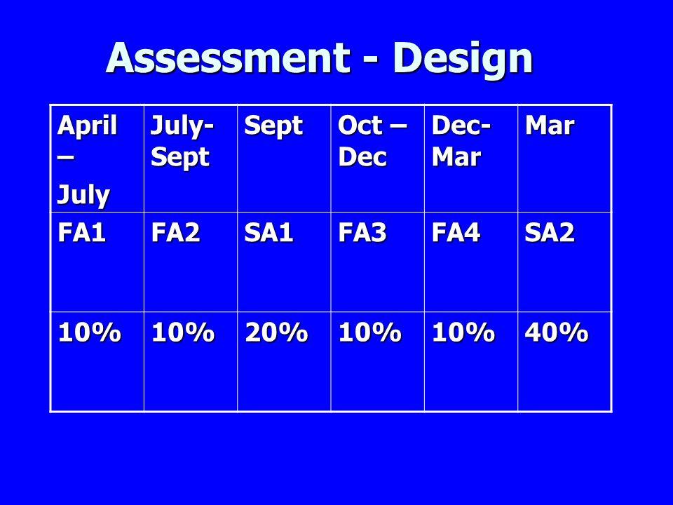 Assessment - Design April – July July- Sept Sept Oct – Dec Dec- Mar Mar FA1FA2SA1FA3FA4SA2 10%10%20%10%10%40%