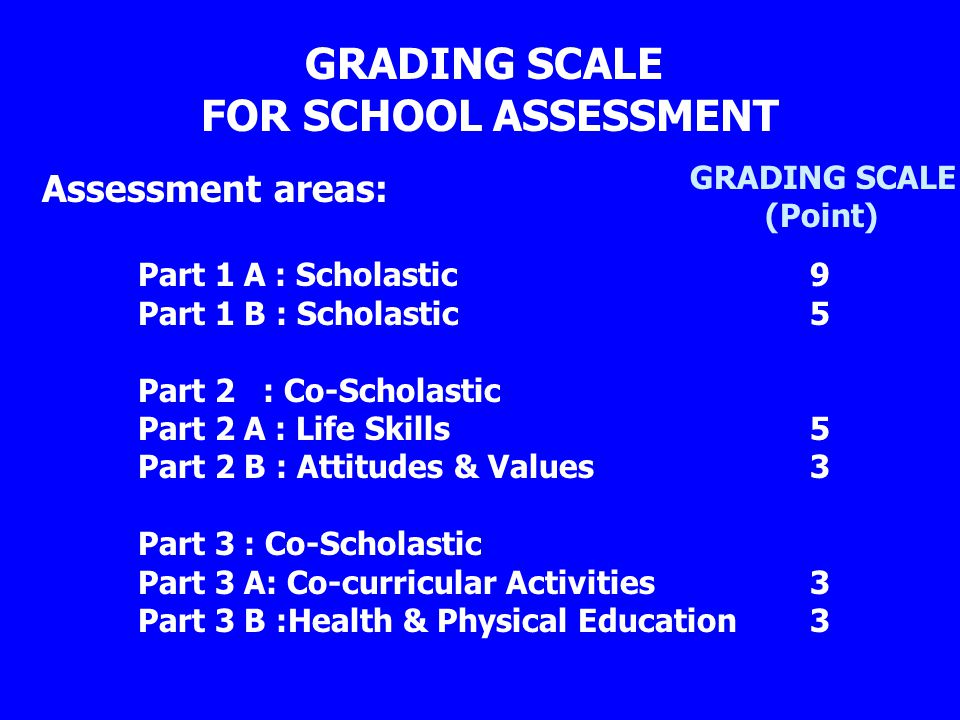 GRADING SCALE FOR SCHOOL ASSESSMENT Assessment areas: Part 1 A : Scholastic 9 Part 1 B : Scholastic5 Part 2 : Co-Scholastic Part 2 A : Life Skills5 Part 2 B : Attitudes & Values3 Part 3 : Co-Scholastic Part 3 A: Co-curricular Activities3 Part 3 B :Health & Physical Education3 GRADING SCALE (Point)