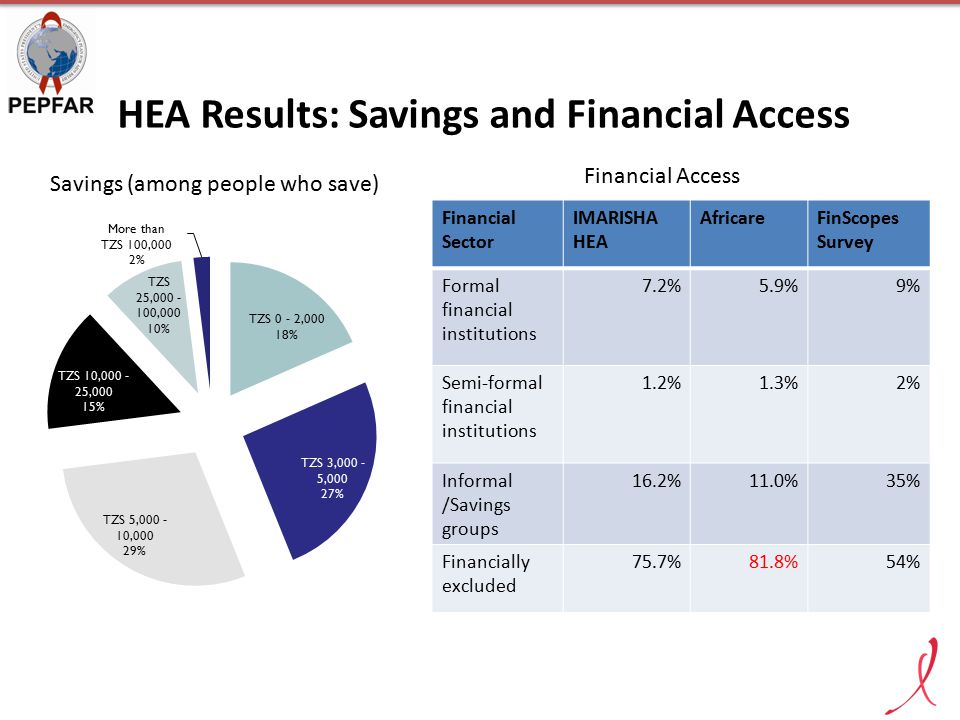 HEA Results: Savings and Financial Access Financial Sector IMARISHA HEA AfricareFinScopes Survey Formal financial institutions 7.2%5.9%9% Semi-formal