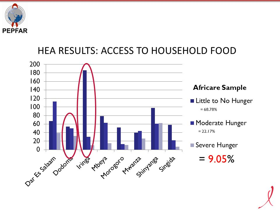 SILC GROUP MEETING - IRINGA HEA RESULTS: HOUSEHOLD HUNGER RANKING - AFRICARE REGIONS Source of foodHEAAfricare Buy Food76.3%75.9% Food Aid5.9%6.9% Grow Food (Agriculture / Horticulture)37.5%44.8% Raise Food (Poultry / Livestock)2.2%6%